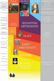 Tim Eline Romanian Art History Timeline On Behance