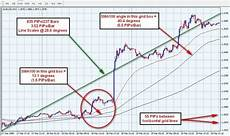 Concord 4 Programming Chart How To Calculate The Absolute Angle Of The Line Chart