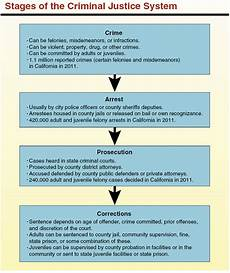 Constitutional Protections For Persons Accused Of Crime Chart California S Criminal Justice System A Primer