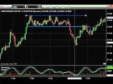 Xcelera Stock Chart Stock Chart Patterns How To Trade Consolidation Stock