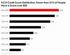 Credit Number Chart What Does It Mean When Your Credit Score Is More Than 800