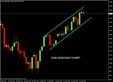 Dow Jones Daily Chart Stock Market Chart Analysis Dow Jones Daily Chart