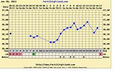 The Bump Ovulation Chart Help Me Understand My Fertility Friend Chart Not Showing