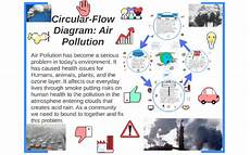 Water Pollution Circular Flow Chart 06 01 Circular Flow Map Diagram Air Pollution By Katerina