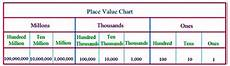 International Value Chart Indian And International Place Value System Math Knowing