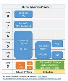 an integrated tertiary education system cdbu