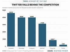 Twitter Chart Twitter Falls Behind Competitors For Monthly User Growth