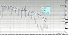 Corn Prices 2015 Chart Us Corn Weekly Review Traders Cautious On Yields Outlook