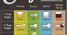 Maple Sap Sugar Content Chart Sugar Substitutes Chart Easily Replace Sugar In Recipes