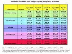 Vo2max Chart Running Vo2 Max Test And Heart Rate Training Zucchini Runner
