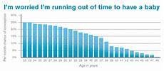 Odds Of Getting By Age Chart How Women Infertility Chart Changes With Age