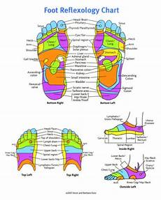 Reflexology Chart Tips And Tricks Archives Thank Your Foot