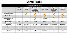 Surface Comparison Chart Which Circuit Board Finish Should I Use