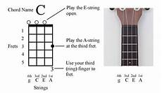 How To Read Chord Charts Ukulele Ukulele For Dummies Cheat Sheet Dummies