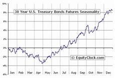 Us Futures Chart Equity Clock 187 30 Year U S Treasury Bonds Futures Us