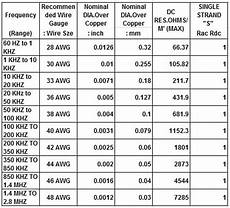 Wire Range Chart Awg Wire Sizes See Table Below