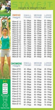 Healthy Height And Weight Chart Healthy Height Amp Weight Chart For Your Information