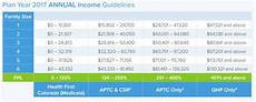 Subsidy Chart 2017 Colorado Health Insurance Are You Eligible For An