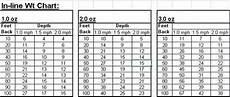 Trolling Line Depth Chart Off Shore 50 50 Depth Chart Amp Precission Trolling App