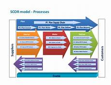 Scor Model Improve Collaboration In Healthcare Supply Chain Applying