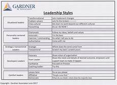 Describe Your Leadership Style What Is Your Leadership Style Why Is Leadership Style