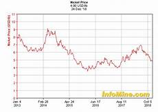 London Sugar No 5 Price Chart Nickel Monthly News For The Month Of December 2018