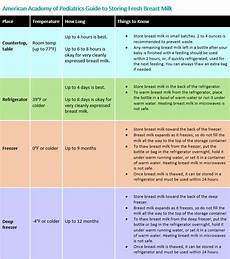 How Long After Drinking Can You Breastfeed Chart Tips For Freezing Amp Refrigerating Breast Milk