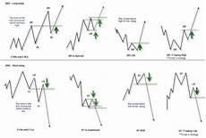 chart analysis patterns some basic chart pattern entries for possible trend