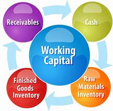 Work Capital Working Capital Improvement Arizona B2b Cfo 174