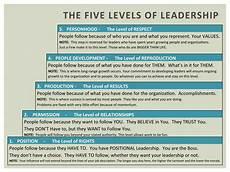 Level 5 Leadership The Five Levels Of Leadership Leadership