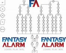 Football Draft Flow Chart Football Draft Flow Chart Alarm