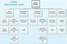 Https Myadvocateaurora Org Chart Sales And Marketing Department Organizational Chart Http