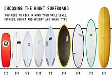 Surfboard Bag Size Chart How To Select The Perfect Surfboard The Inertia