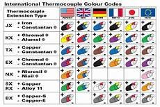 Thermocouple Wire Color Chart Instrumentation Thermocouple Different Type Of
