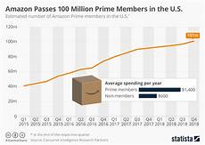 Chart Amazon Chart Amazon Passes 100 Million Prime Members In The U S