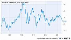 Euro Us Dollar Exchange Rate Chart How To Invest Amid The So Called Quantitative Easing