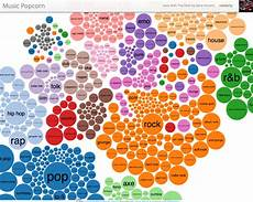 Last Fm Genre Chart Music Popcorn A Visualization Of The Music Genre Space