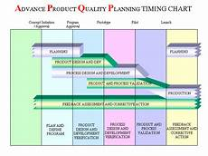Product Quality Planning Timing Chart Training