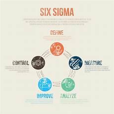 Six Sigma Dmaic What Is Dmaic Methodology Pyzdek Institute