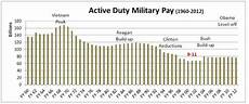 Active Duty Pay Chart Tywkiwdbi Quot Wiki Widbee Quot No Quot Fiscal Cliff Quot For