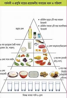 Diet Chart For Mother Making A Balanced Plate For Women To Improve