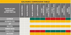 Galvanic Corrosion Chart Pdf Galvanic Corrosion Cable Cleats Cmp Products Limited