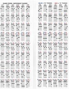 Soprano Ukulele Chord Chart Pdf Uncle Zac S Bari To Soprano And Back Chord Chart For Ukulele