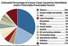 Cancer 101 Pictures Slideshow A Visual Guide To