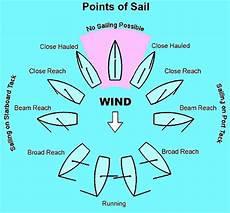 Sailing Wind Chart Sailing Principles And Fundamentals Points Of Sail Diagram