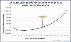 Social Security Break Even Calculator Excel Why It Rarely Pays For Both Spouses To Delay Social