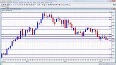 Usd Jpy Forex Chart Usd Jpy Chart May 7 11 2012 Forex Crunch