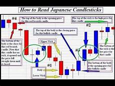How To Analyse Candlestick Chart How To Analyse Candlestick Chart 1 Minute Candlestick Live