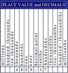 Math Placement Value Chart The Decimal Place Value Chart Is Essential For Teaching