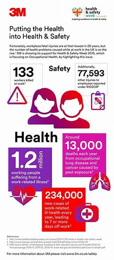 Graphic Design Health And Safety Issues Infographic Putting Health Into The Health And Safety